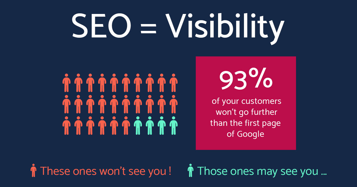 Role of SEO in today's business